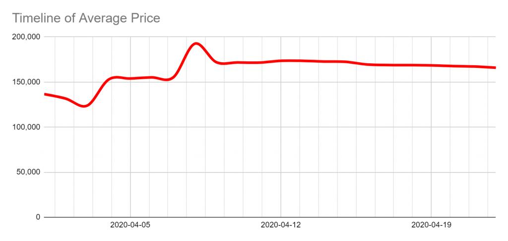 timeline harga rata-rata hand sanitizer