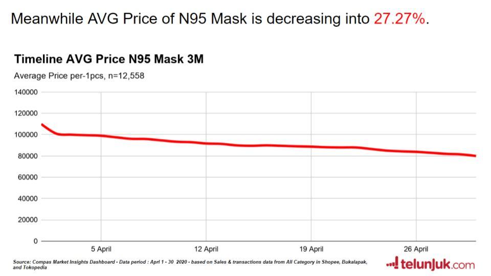 timeline harga masker n95