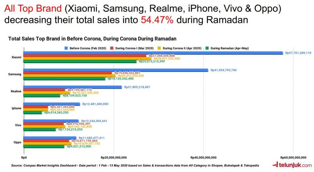 traffic penjualan smartphone berdasarakan brand