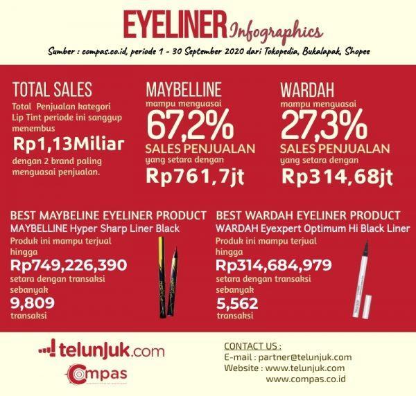 infografis penjualan eyeliner