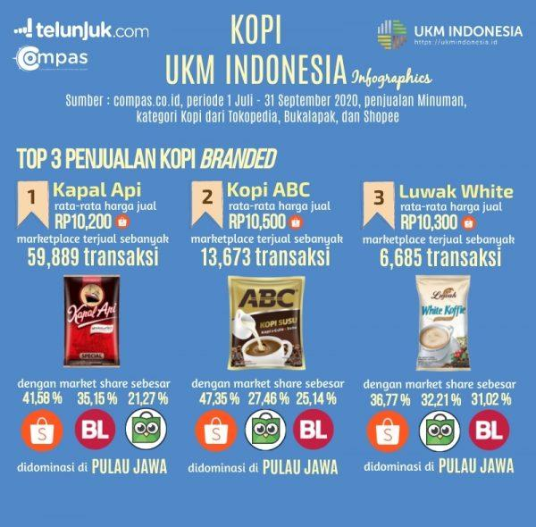 infografis top 3 penjualan kopi branded