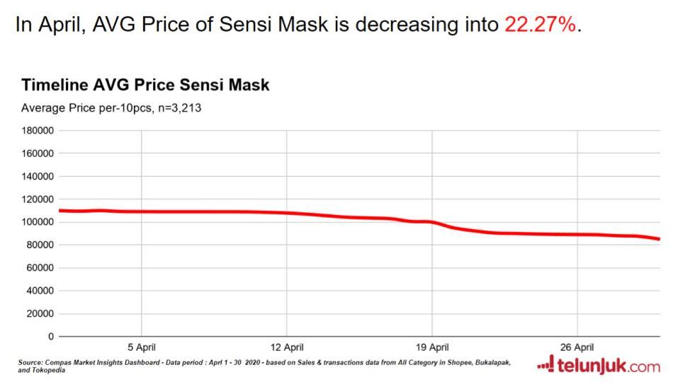 timeline harga masker sensi