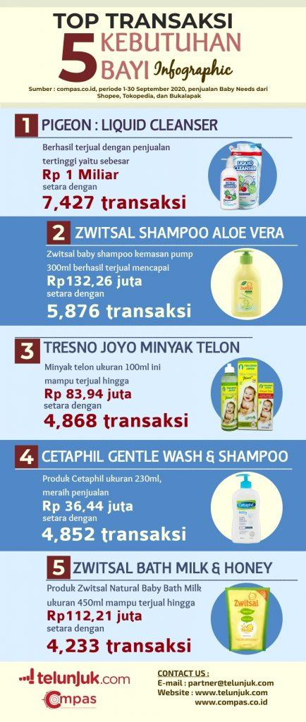 infografis transaksi kebutuhan bayi