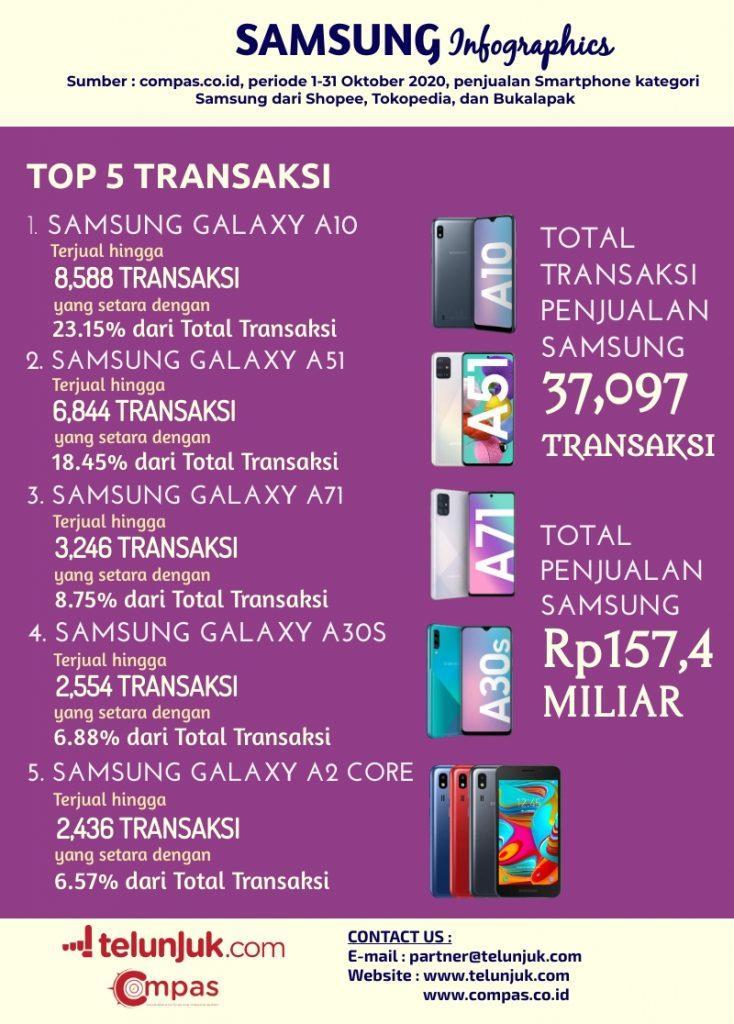 infografis top 5 transaksi samsung