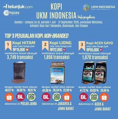 infografis kopi ukm indonesia