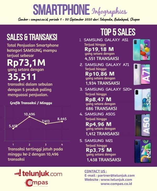 infografis hp samsung bulan september