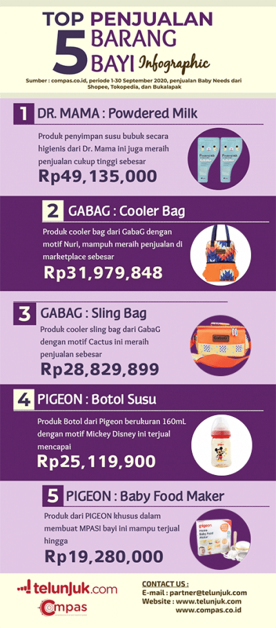 infografis penjualan barang bayi