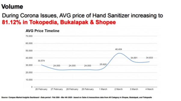 timeline harga hand sanitizer di marketplace
