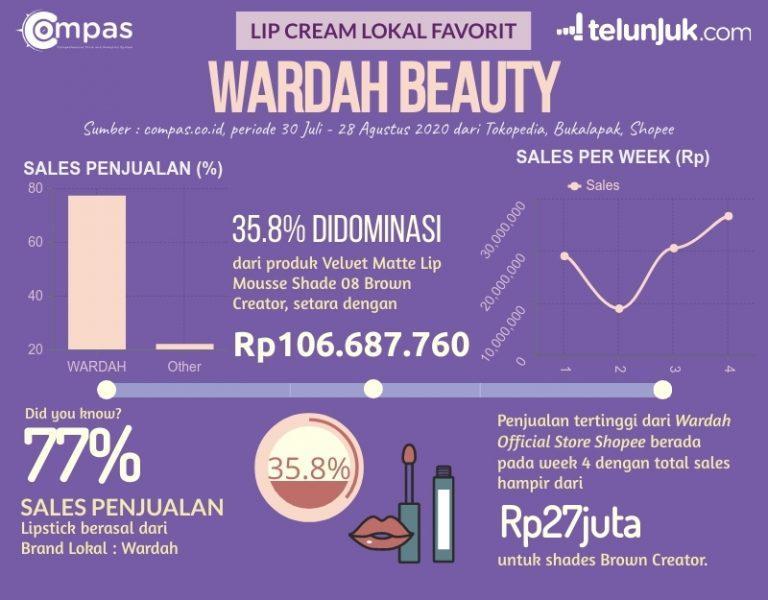 infografis lip cream lokal favorit