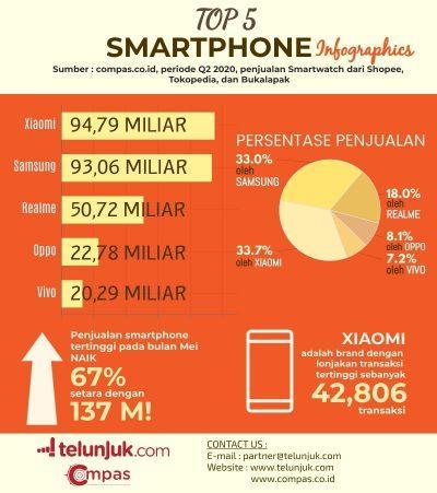 infografis penjualan smartphone Q2 2020