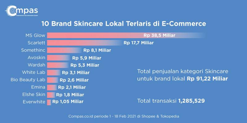 10 brand skincare terlaris