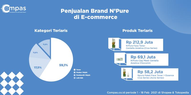 penjualan npure