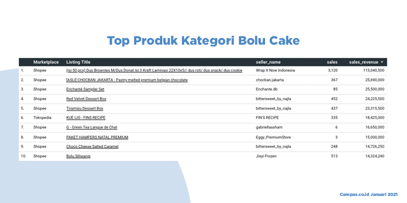 top produk bolu cake