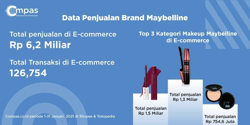 data penjualan maybelline di e-commerce